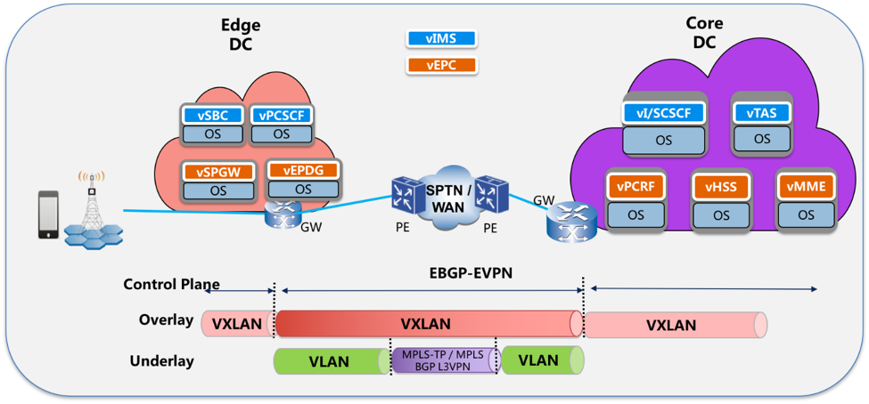 Blueprints onap by using onap to manage the complete lifecycle of the volte use case brings increased agility capex and opex reductions and increased infrastructure malvernweather Choice Image