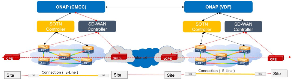 CCVPN Blueprint